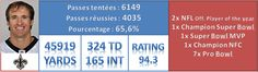 Drew Brees (New Orléans Saints)  As of July 2013.  Passing Attempts: 6149 ~ Pass Completions: 4035 ~ Percentage: 65.6%