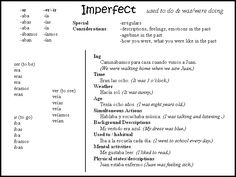 Image result for spanish imperfect irregulars