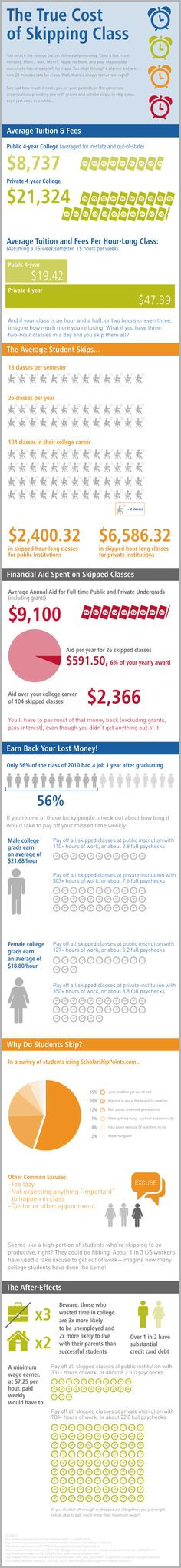 What Is The True Cost Of Skipping Class And Why Do Students Skip? #HigherEd #infographic