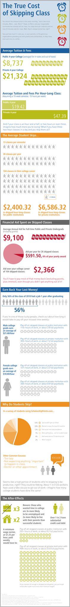 El brutal coste de faltar a clase #infografia #infographic #education