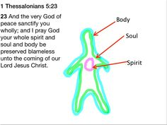 Spiritual Regeneration - Indwelling of the Holy Ghost