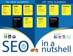 Well done - very clear separation of on and off-page search engine optimization.