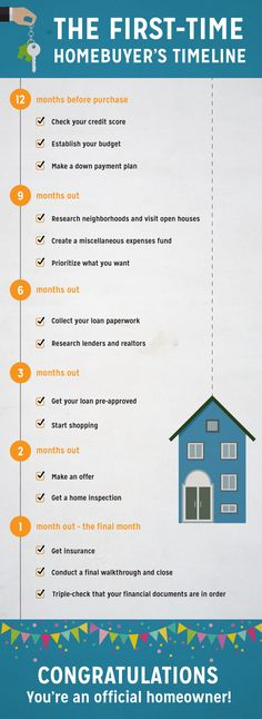 Here is a step-by-step timeline that will help first-time homebuyers navigate the year leading up to their purchase. Home Buying Checklist, Home Buying Tips, Home Buying Process, Real Estate Buyers, Real Estate Career, Real Estate Tips, Buying Your First Home, First Time Home Buyers, Real Estate Training