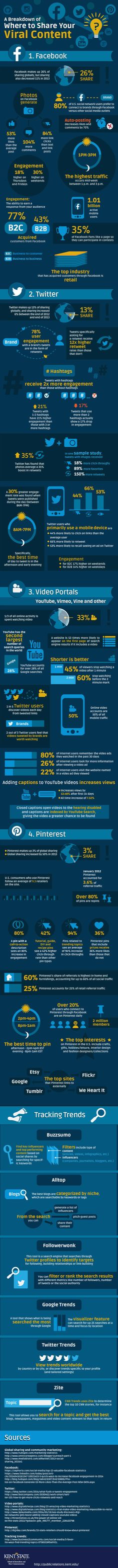 Where Should Small Businesses Share Their Viral Content [infographic]