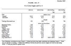 Cotone: i numeri del WASDE - Materie Prime - Commoditiestrading