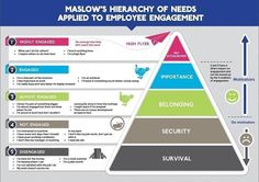 I like this from @involve_uk: Maslow's Hierarchy of Needs applied to #EmployeeEngagement #internalcomms pic.twitter.com/2itong3e7U