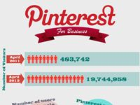 INFOGRAPHIC: Pinteresting Infographic! - Cool Daily Infographics | Visual Knowledge