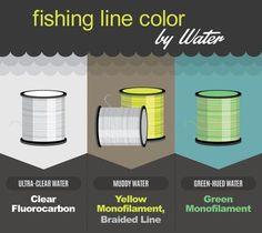 Fishing Line Color By Water Fly Fishing Knots, Bass Fishing Lures, Walleye Fishing, Best Fishing, Ice Fishing, Fishing Tackle, Carp Fishing, Fishing Stuff, Kayak Fishing