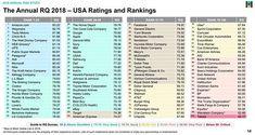 Amazon se afla pe locul 1 din punct de vedere a gradului de constientizare a publicului american in raportul celor de la The Harris Poll publicat in 2018.  TaaaDaaam intr-adevar Amazon este pe locul 1 cu un punctaj de 83.22 de puncte obtinute ca o medie a celor 6 dimensiuni ale reputatiei: Responsabilitatea sociala Produsele si serviciile oferite Mesaj emotional Viziune si Leadership Performante financiare si Mediul de lucru  Dupa cum observi surclaseaza competitori foarte puternici din…