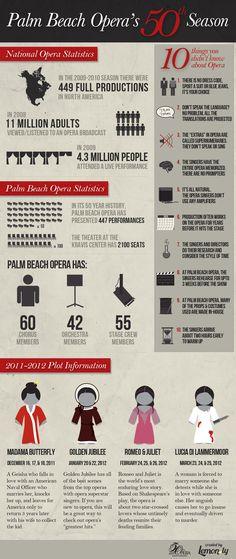 Palm Beach Opera's 50th Season - All about the opera #infographic #PalmBeach #opera