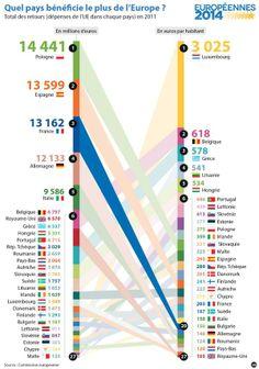 Quel pays bénéficie le plus de l'Europe ? Les dépenses de l'UE dans les pays membres.