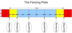 Field of Play | The Fencing Coach