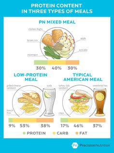 The Rewards of Consuming More Protein