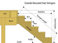 Fresh Design Building Stairs Tags Outdoor Steps How To Build A Deck Step By Step Stair Stringers