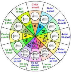 квинтовый круг тональностей