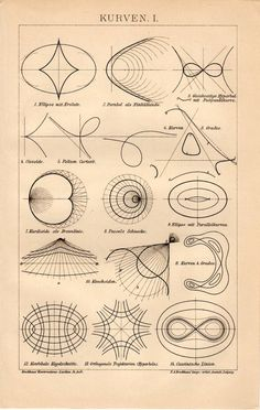 spring-of-mathematics:  Antique printed in 1894 - Title: Kurven...