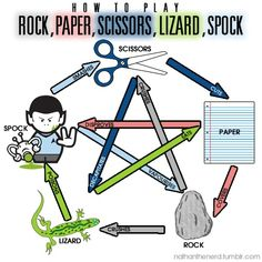"""Rock, Paper, Scissors, Lizard, Spock. It's very simple. Look, scissors cuts paper. Paper covers rock. Rock crushes lizard. Lizard poisons Spock. Spock smashes scissors. Scissors decapitates lizard. Lizard eats paper. Paper disproves Spock. Spock vaporizes rock. And as it always has, rock crushes scissors"" - Sheldon Cooper, B.S, M.S, M.A., Ph.D, Sc.D"