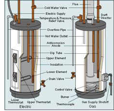 Water Heater Gas And Electric Parts Identification Diagram DIY