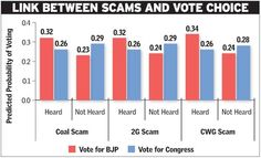 Does corruption influence voter choice