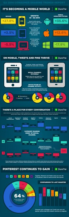 #Mobile sharing continues to spur #growth across all #SocialMedia platforms
