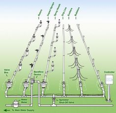 basic sprinkler system diagram