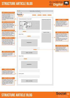10 éléments indispensables pour un article de #blog réussi