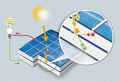 Celular fotovoltaica de energia solar
