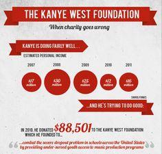 The Kanye West Foundation