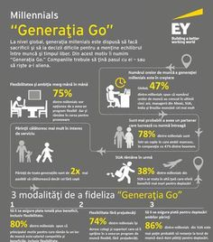 of Millennials would leave the US to get better parental leave benefits. Generation Go Infographic Hr Management, Change Management, Thing 1, Parental Leave, Employee Benefit, Employer Branding, Life Challenges, Employee Engagement, Human Resources