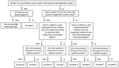 Entscheidungsdiagramm