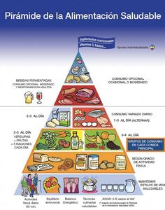 Piramide alimenticia para adolescentes 2015 google - Piramide alimenticia para colorear ...