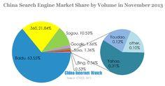 Baidu's Zeitgeist 2013: stats and trends | Econsultancy