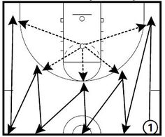 Some shooting drills with some conditioning that hopefully you might be able to use in your pre-season program if you are allowed to work with players, or to file and use in your early season practices. These drills are from…Read more → Basketball Games Online, New York Basketball, Street Basketball, Basketball Plays, Best Basketball Shoes, Basketball Season, Basketball Legends, Basketball Uniforms, Basketball Hoop