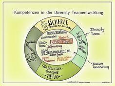 Diversity Teamentwicklung | Www.tanjafoehr.com | Tanja Föhr | Flickr