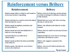 Reinforcement versus Bribery | Behavioral Learning Solutions