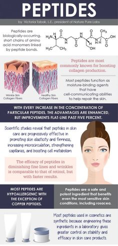 Peptides Infographic http://beautifulclearskin.net/