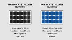 Campervan Solar Power 3 Solar Panel Installation, Solar Panels, Van Conversion Project, 100 Watt Solar Panel, Electronics Mini Projects, Solar Power System, Wind Power, Alternative Energy, Campervan