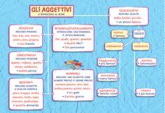 Italian Grammar, Italian Language, English Grammar, Learning Italian, School Hacks, Learning Tools, Back To School, Homeschool, Memories