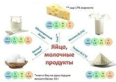 Источники белка: Яйцо, молочные продукты