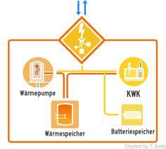 Die Energiewende | Ausbau von Wärmenetzen