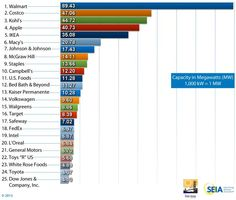 Top 25 Companies Going Solar; How Top Companies Are Producing More Solar Energy