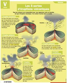Fiche exposés : Les 5 sortes d'éruptions volcaniques