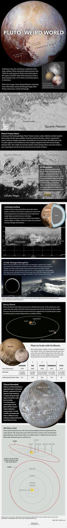 Pluto: A Dwarf Planet Oddity (Infographic)