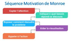 L'avantage de la séquence de motivation de Monroe est qu'elle souligne ce que le public peut faire. Trop souvent le public pense qu'une situation est désespérée; la séquence de mo…