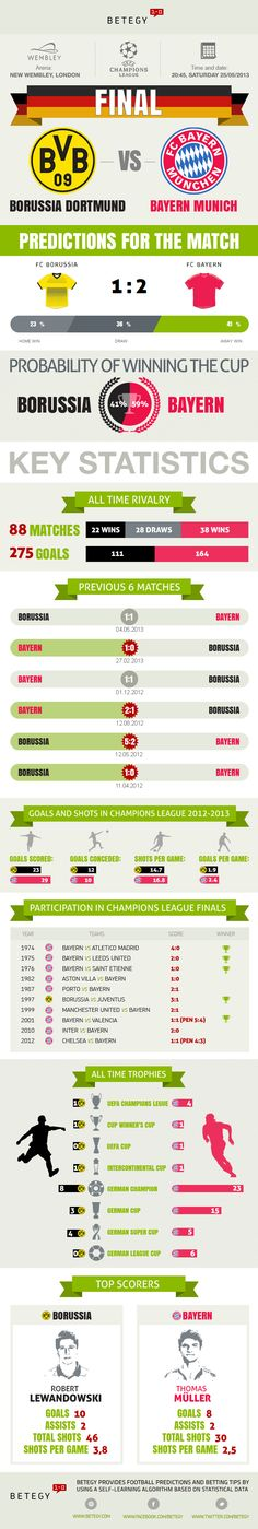 Statistical data and predictions for UEFA Champions League Final (25/05/2013).