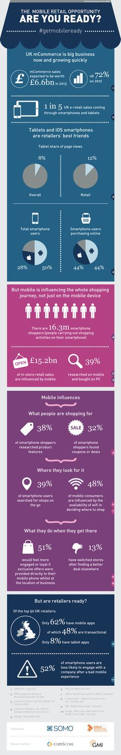 The Mobile Retail Opportunity: Are You Ready? App Marketing, Mobile Marketing, Social Media Marketing, Digital Marketing, Business Marketing, Iphone App Development, Mobile Application Development, Le Social, Learning