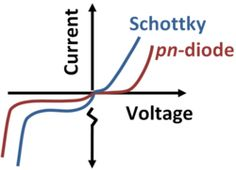 Schottky diode is also known as barrier diode. Learn more about Schottky diode working, construction, V-I characteristics, features and applications Electrical Projects, Physics, Engineering, Knowledge, Student, Electronics, Learning, Illustration, Applied Science