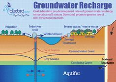 Maintain pre-development rats of ground water recharge to sustain small stream flows and promote greater use of non-structural practices. Ro Water Purifier, Sewage Treatment, Water Waste, Water Well, Water Conservation, Built Environment, Irrigation, Geology, Sustainability