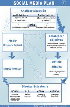 Plan Social Media. Una presentación esquemática de las etapas de un plan social media. Clara y sencilla ¡como tiene que ser!