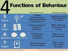 The 4 Functions of Behavior: Simple and easy to understand chart for what purpose a child's behavior may be serving them. Once the Functional Analysis is conducted, and intervention can be put into place to replace that behavior Behaviour Management, Classroom Management, Social Emotional Learning, Social Skills, Behavior Plans, Behavior Charts, Classroom Behavior, Classroom Decor, Stoplight Behavior